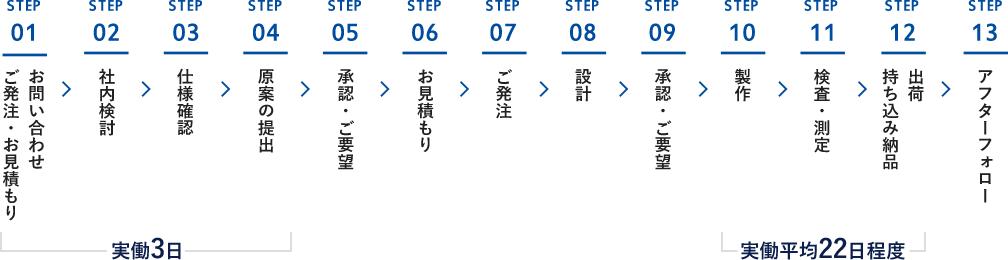 お問い合わせから導入までの流れ図