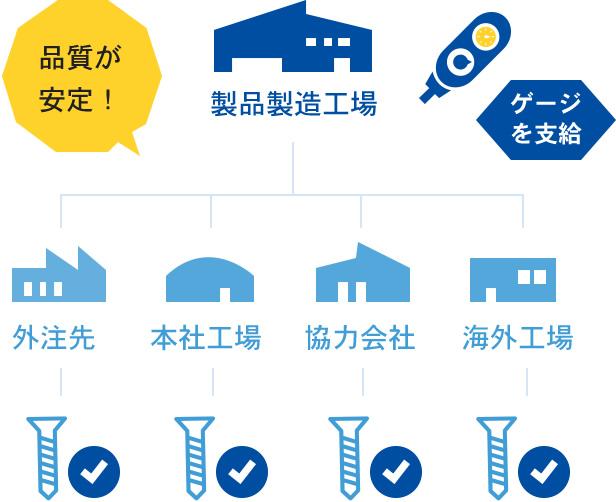製品製造工場が外注先、本社工場、協力会社、海外工場にゲージを支給することにより、品質が安定!