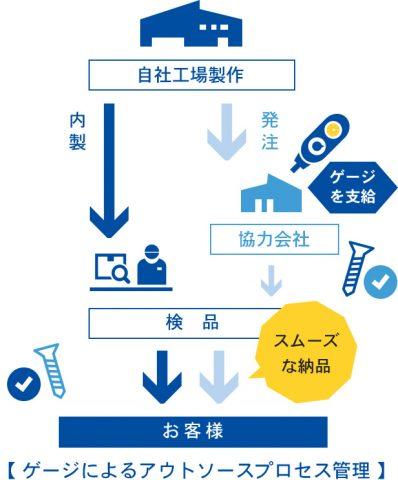 ゲージによるアウトソースプロセス管理によりスムーズな納品の実現
