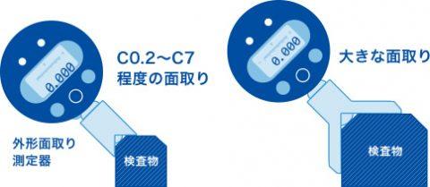 外径面取り測定器は、C0.2~7程度の面取りやそれ以上の大きい面取りの検査に最適です。