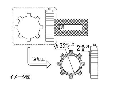 通ゲージの改造イメージ図