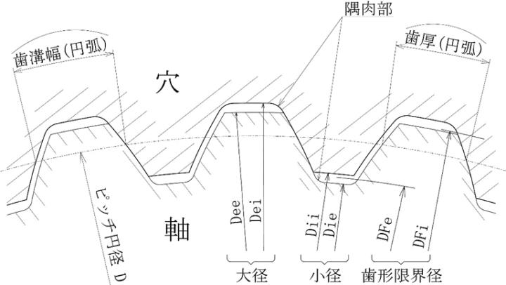 歯車用語の解説図