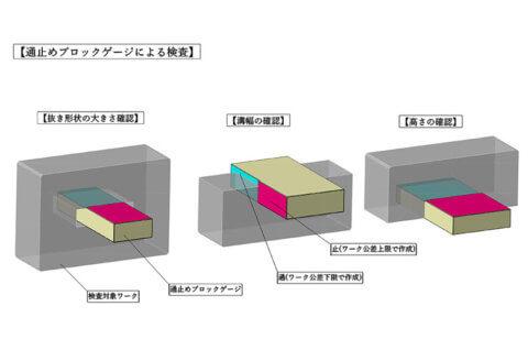 通止めブロックゲージによる検査