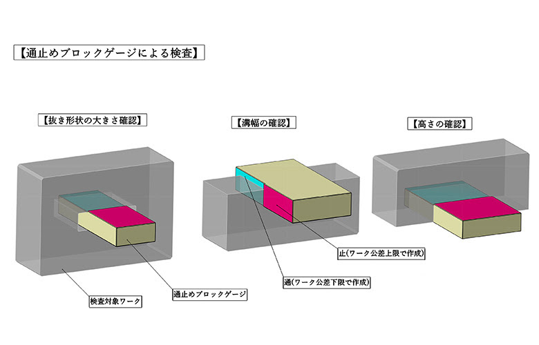 新製品「通止めブロックゲージ」のご紹介