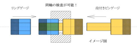 同軸検査ゲージの提案・製作事例