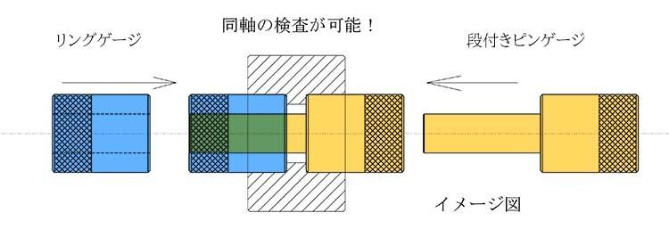 ファム製作の同軸ゲージ図
